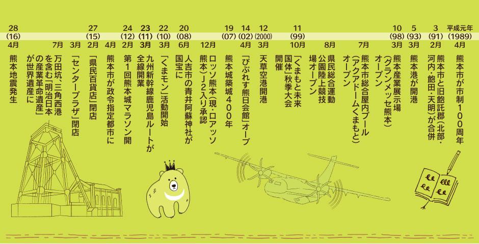 〈参考資料〉熊日刊「熊本の平成年表」、熊日紙面「県内10大ニュース」
