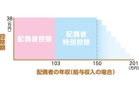 ※給与所得者の年収が1120万円以下の場合