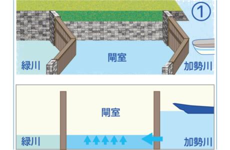 閘室内の水位と加勢川の水位を合わせるため、加勢川側の門扉の水中にある小窓を開け、閘室内の水量を調整します。門扉は、水位が高い加勢川に向かって合掌造りになっています