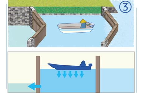 船が入ったら加勢川側の門扉を閉めます。緑川側の門扉の水中にある小窓を開け、閘室内の水量を調整して水位を緑川に合わせます