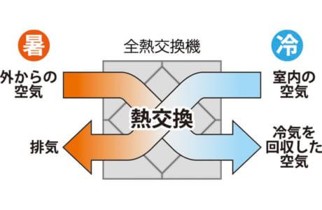 「エコ・アイ熱交換換気システム」は熱交換により冷暖房中の室内の空気を逃しません