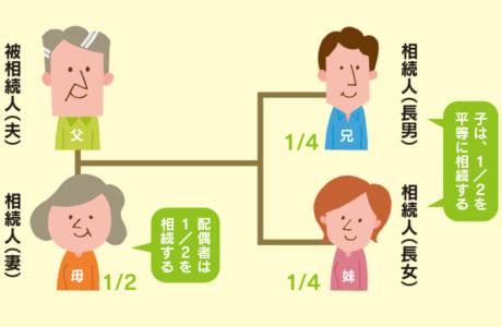 ※相続人が、父母や兄弟姉妹の場合などは相続分が変わります