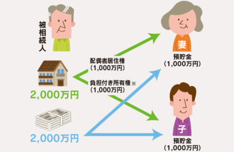 相続人が妻と子、遺産が自宅(2000万円)と預貯金(2000万円)だった場合