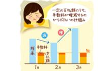 画像:【500号】ななみ先生のちゃっかり!家計学