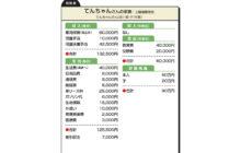 """画像:【522号】""""お金のプロ""""がズバリ!家計簿チェック"""