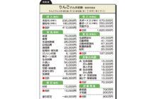 """画像:【531号】""""お金のプロ""""がズバリ!家計簿チェック"""