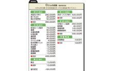 """画像:【533号】""""お金のプロ""""がズバリ!家計簿チェック"""