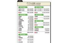 """画像:【540号】""""お金のプロ""""がズバリ!家計簿チェック"""