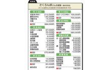 """画像:【546号】""""お金のプロ""""がズバリ!家計簿チェック"""