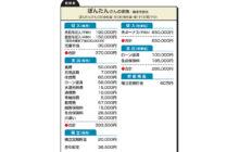 """画像:【550号】""""お金のプロ""""がズバリ!家計簿チェック"""