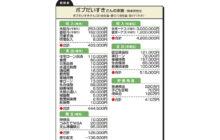 """画像:【551号】""""お金のプロ""""がズバリ!家計簿チェック"""