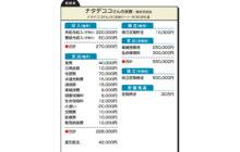 """画像:【554号】""""お金のプロ""""がズバリ!家計簿チェック"""
