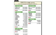 """画像:【553号】""""お金のプロ""""がズバリ!家計簿チェック"""