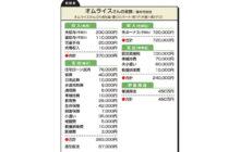 """画像:【559号】""""お金のプロ""""がズバリ!家計簿チェック"""