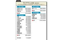 """画像:【562号】""""お金のプロ""""がズバリ!家計簿チェック"""