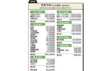 """画像:【563号】""""お金のプロ""""がズバリ!家計簿チェック"""