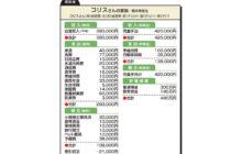 """画像:【576号】""""お金のプロ""""がズバリ!家計簿チェック"""