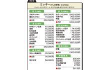 """画像:【580号】""""お金のプロ""""がズバリ!家計簿チェック"""