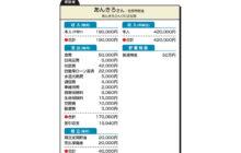 """画像:【588号】""""お金のプロ""""がズバリ!家計簿チェック"""