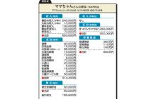 """画像:【592号】""""お金のプロ""""がズバリ!家計簿チェック"""